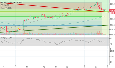 BTCUSD: Daily Trade BTC/USD