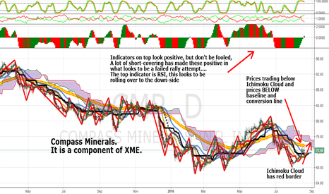 CMP: CMP:  The 8th Basic Metals Component In XME That Is Weak