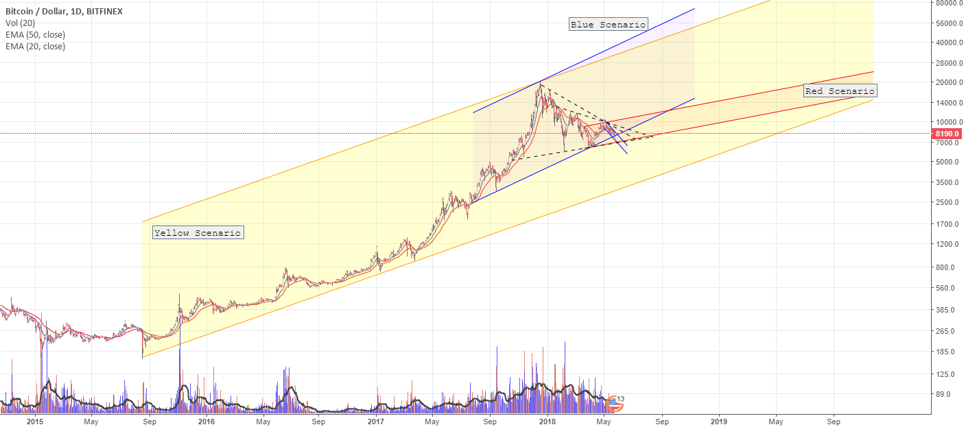 Yellow,Blue or Red?What will happend for BTC???