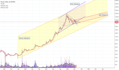 BTCUSD: Yellow,Blue or Red?What will happend for BTC???