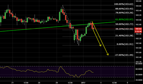 DXY: DXY down?