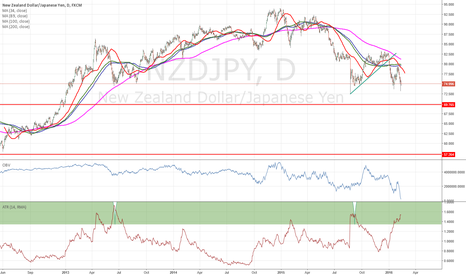 NZDJPY: $nzdjpy ATR suggest a bottom