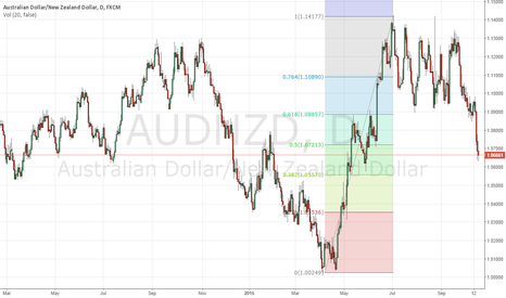 AUDNZD: AUDNZD - Cracy NZD long.....