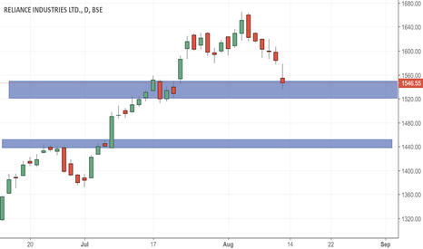 RELIANCE: Reliance Demand Zones