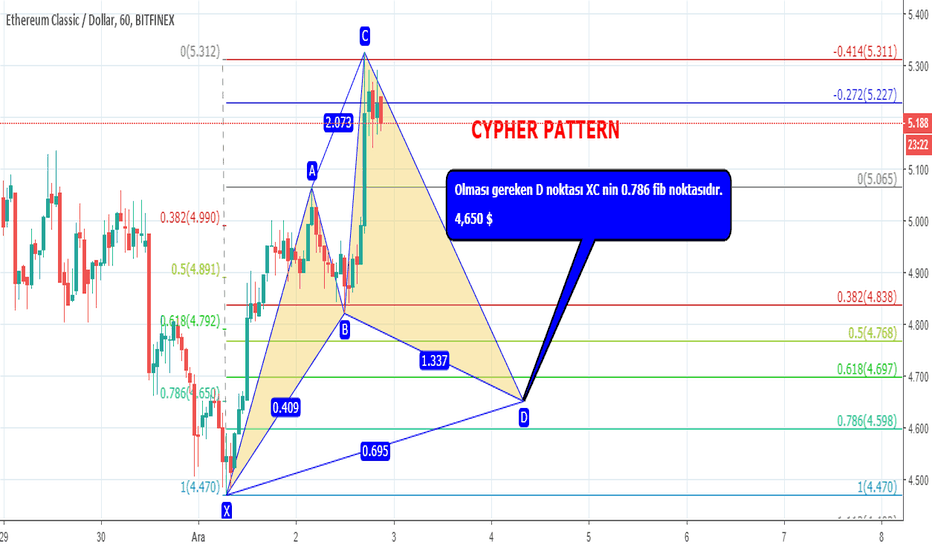 ETCUSD: ETC CYPHER PATTERN ( SAATLİK )