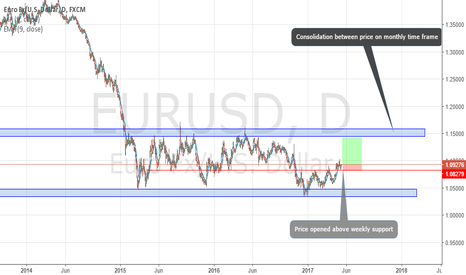 EURUSD: eurusd long - daily