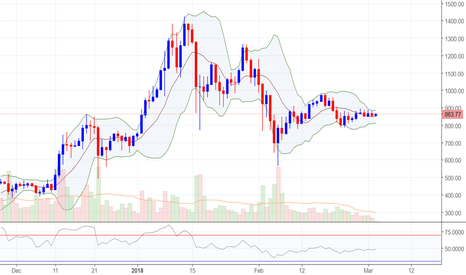 ETHUSD: Keep an eye on Bollinger Bands to confirm an ETH/USD breakout