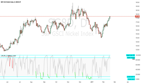 SG8D: GSCI Nickel-day-rsi-green_short-red_long