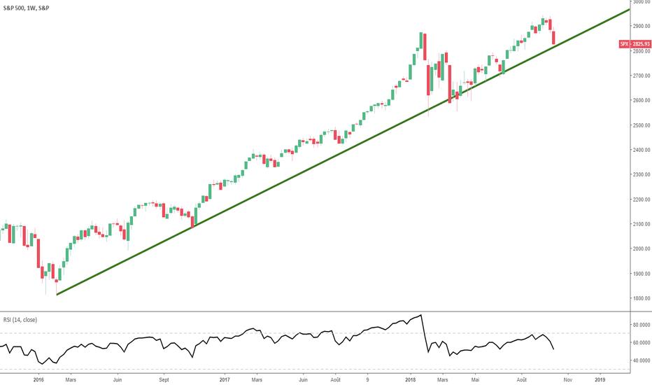 """SPX: S&P500 : le dernier espoir chartiste des """"haussiers"""""""
