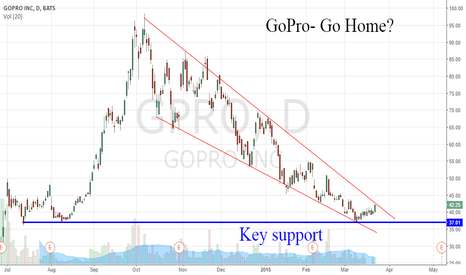 GPRO: GPRO Near Key Support