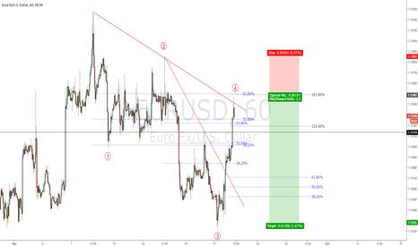 EURUSD: EURUSD - 5 wave move expected