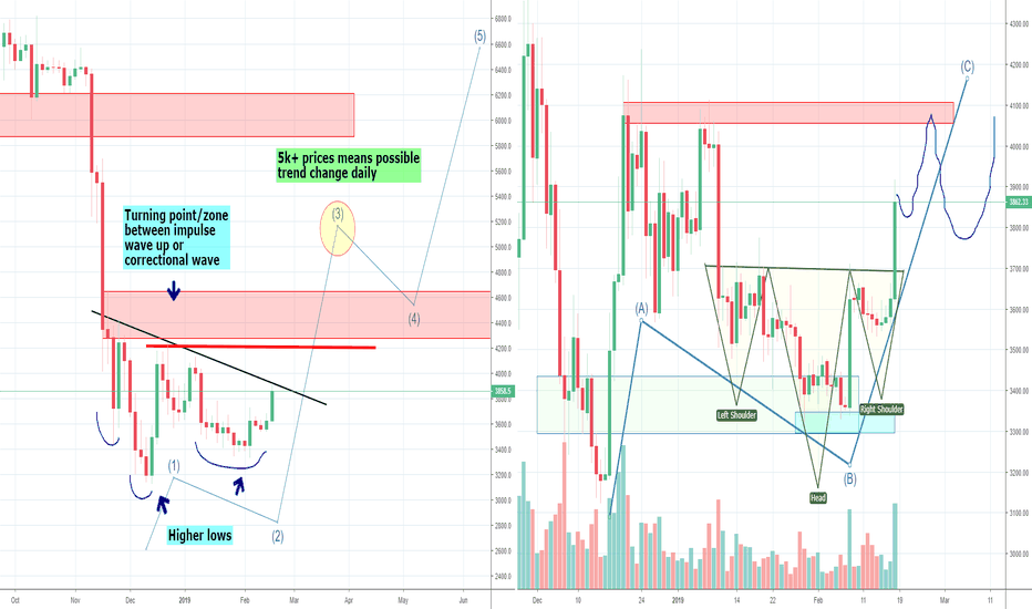 BTCUSD: Bitcoin's Big ABC Correction or Trend Change?