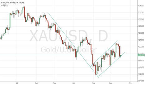 XAUUSD: A near perfect bear flag patter on XAUUSD