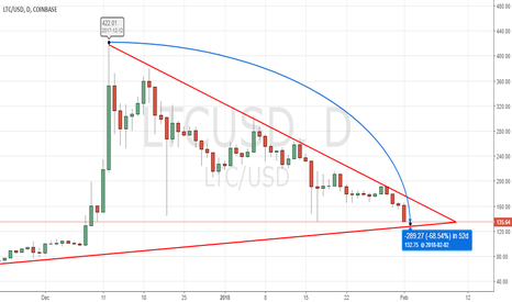 LTCUSD: LTCUSD: Perspective as Litecoin takes 52-days to lose (68.54)%