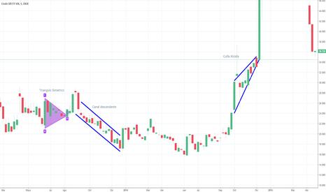 W11!: Patrón de cuña alcista, Canal descendente, Triangulo simétrico