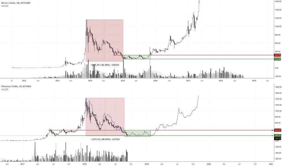 ETHUSD: Ethereum Bottom: ~$150 ; Accumulation Range: ~$150-$350