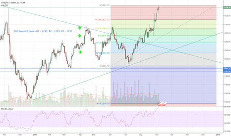 XAUUSD: Ratrecment Points For Gold