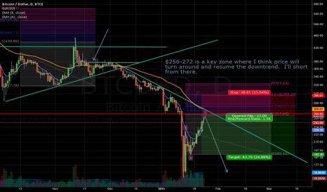 BTCUSD: Time for a short