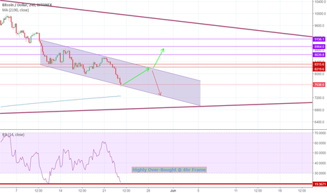 BTCUSD: Bitcoin Chance For Fast Profit !!!