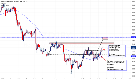 NZDJPY: moving away from the moving average