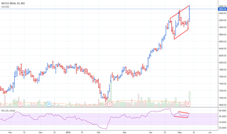 NESTLEIND: Could that be the end of the uptrend?