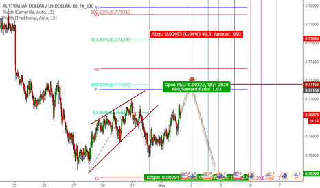 AUDUSD: Trading Aussie complex correction