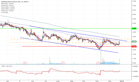 ADMA: ADMA - Downward channel breakout long from $2.83/$3.21 to $4.43