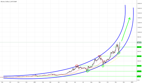 BTCUSD: BTC projection