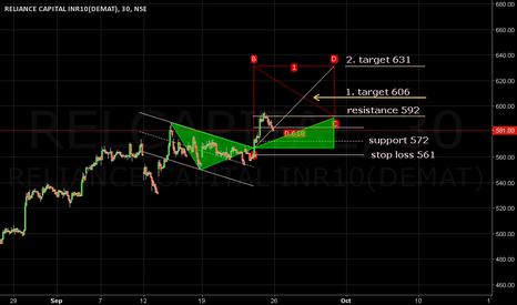 RELCAPITAL: Stop loss 561. Target 606/631. Resistance 592.