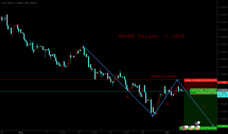 EURUSD: EURUSD SHORT Target  1.1450 (250pips)