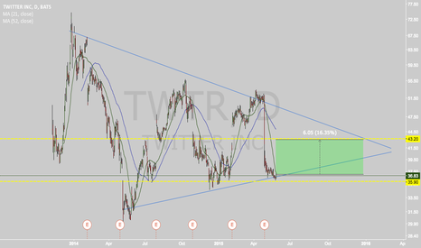 TWTR: Interesting BUY trade on TWTR