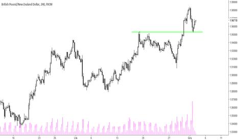 GBPNZD: GBP/NZD - silna dynamika wzrostów