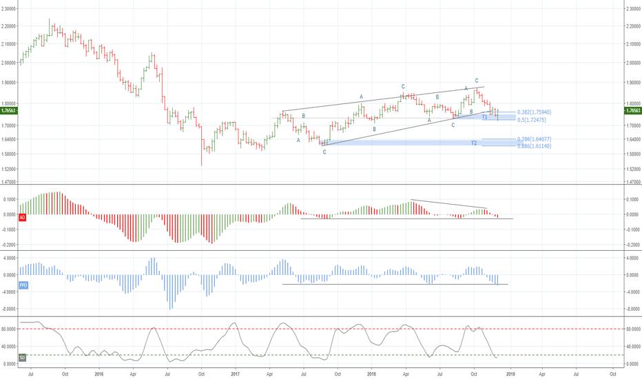 GBPAUD: Weekly Leading Diagonal ?