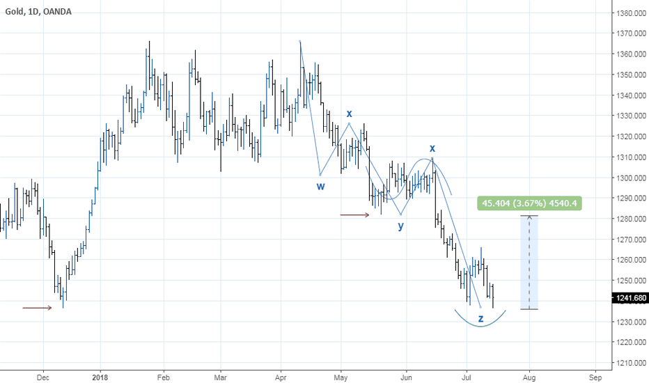 XAUUSD: GOLD - Double Bottom