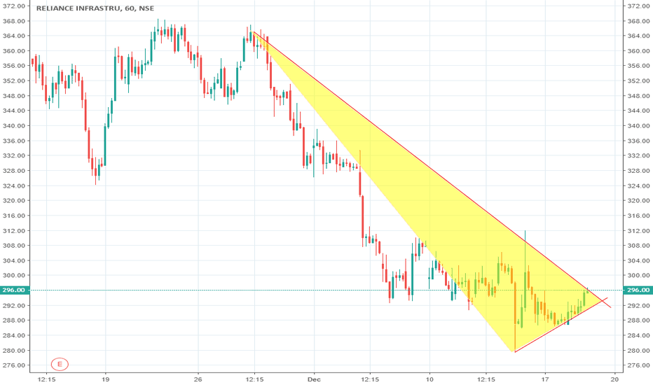RELINFRA: RELINFRA (Reliance Infrastructure Ltd) #BUY ABOVE 296.5