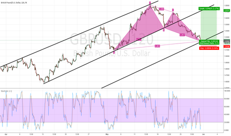 GBPUSD: Bullish BAT completion update