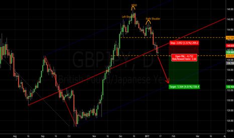 GBPJPY: GBPJPY - Measured target