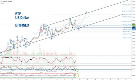 ETPUSD: ETP US Dollar Bitfinex