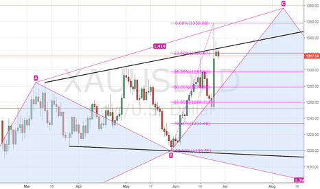 XAUUSD: Gold – increased risk of drop to 38.2% Fibo