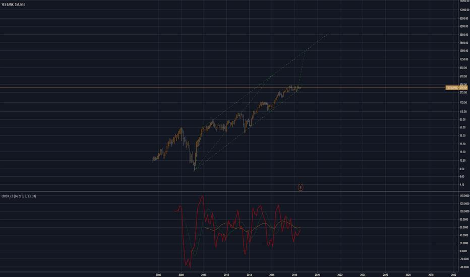 YESBANK: [ Long term ] Yes Bank HODL