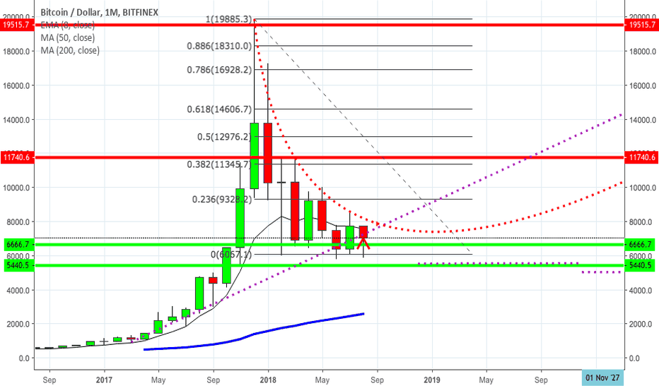 BTCUSD: WARNING! STOP BUYING BITCOIN! AND ALT COINS! SELL EVERYTHING!