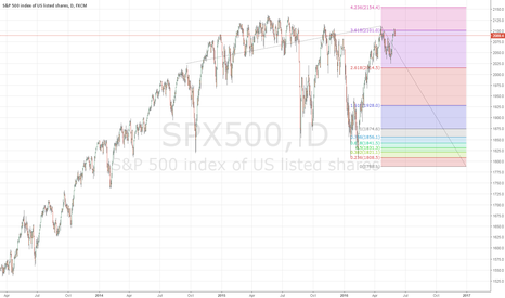 SPX500: SP500 A serious SHORT?