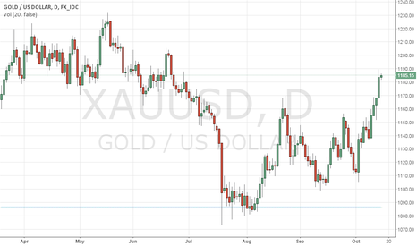 XAUUSD: GOLD Cuts Through 1170.03  Level With Eyes On 1205.70