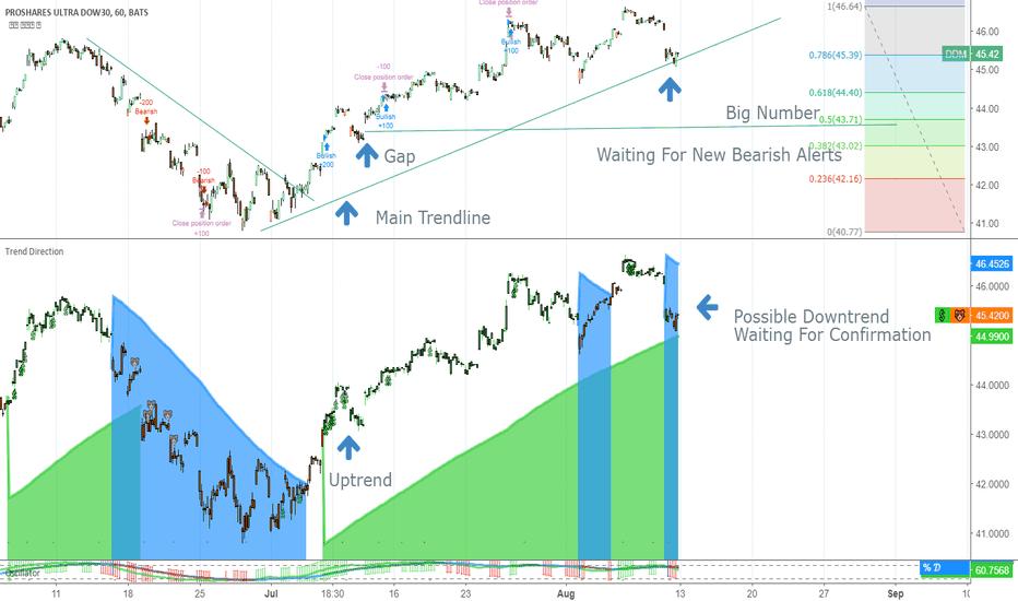 DDM: Testing Main Trend-