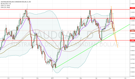 AUDCAD: AUDCAD Bullish Wedge (Perfect buy setup!)