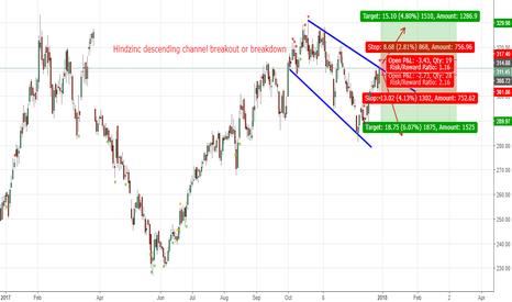 HINDZINC: Hindzinc descending channel breakout or breakdown