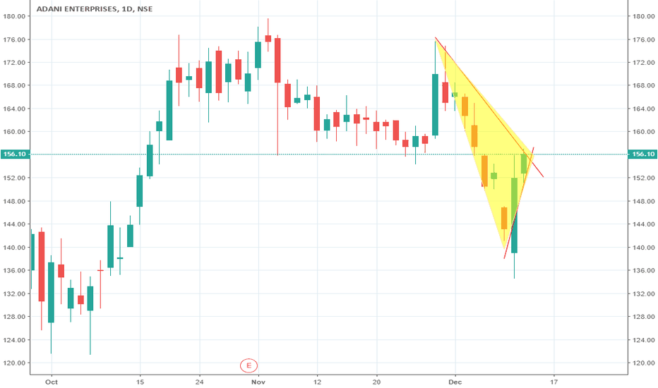 ADANIENT: BUY ADANIENT (Adani Enterprises Ltd) ABOVE 157.8