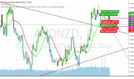AUDNZD: Long AUD/NZD