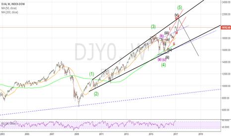 DJY0: DJIA W