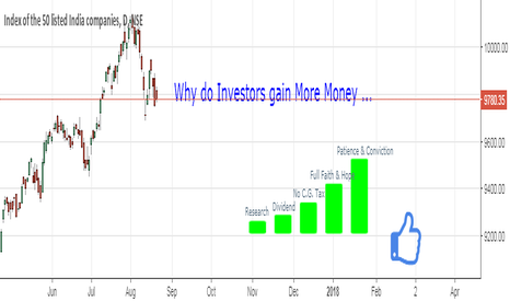 NIFTY: Why do Investors Gain More Money in Long Term ???